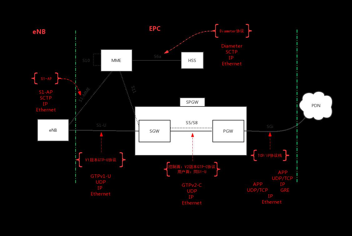 OAI系统安装流程| Javior's Blog
